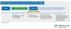 Zeitschiene IATF 16949